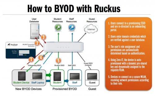 byod-ruckus